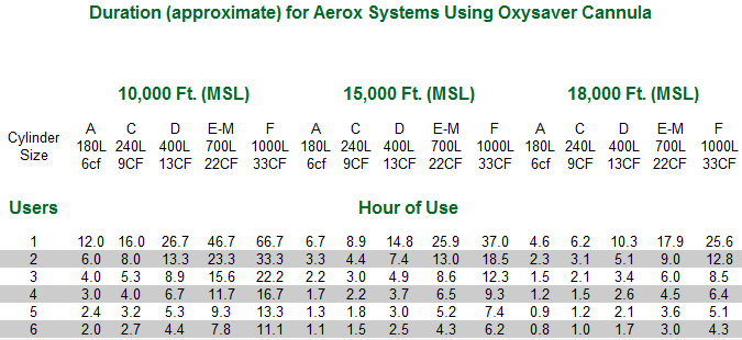 Aerox 2-Place Portable Aviation Oxygen System