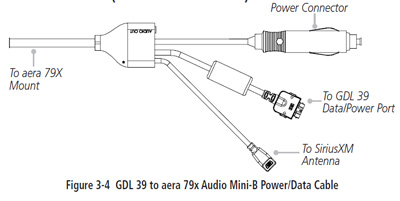Garmin GDL39 Power/Data Cable for Garmin 795 / 796 and Apple iPad